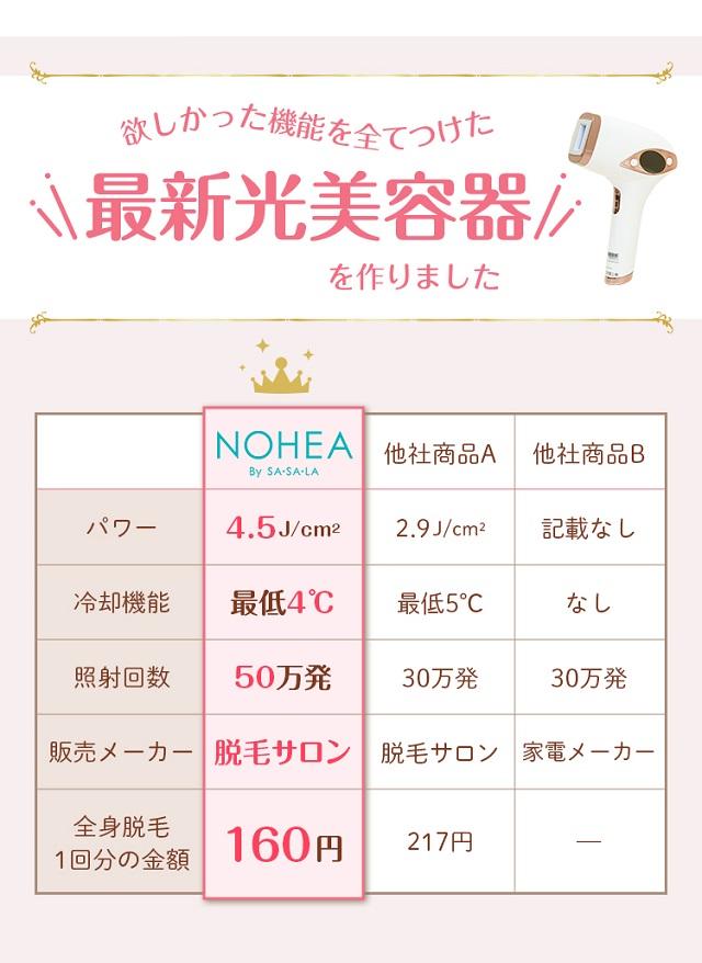 NOHEA-